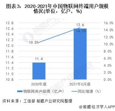图表3:2020-2021年中国物联网终端用户规模情况(单位:亿户,%)