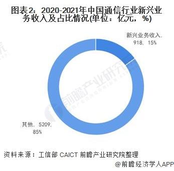 图表2:2020-2021年中国通信行业新兴业务收入及占比情况(单位:亿元,%)