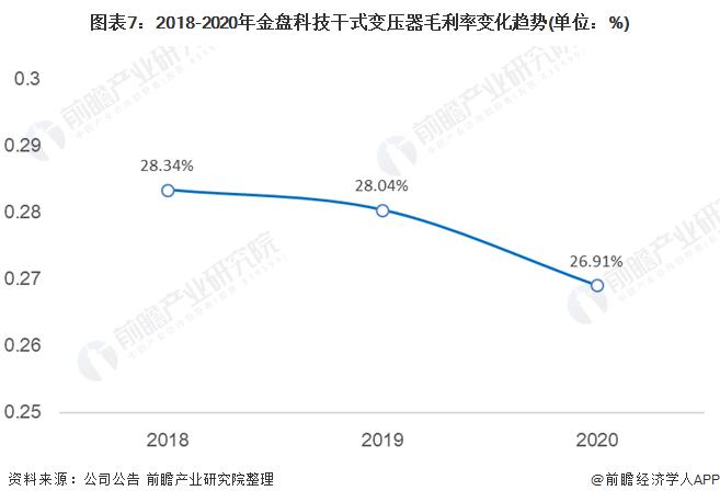 图表7:2018-2020年金盘科技干式变压器毛利率变化趋势(单位:%)
