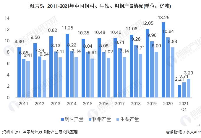 图表5:2011-2021年中国钢材、生铁、粗钢产量情况(单位:亿吨)