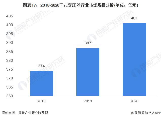图表17:2018-2020干式变压器行业市场规模分析(单位:亿元)