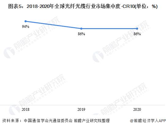 图表5:2018-2020年全球光纤光缆行业市场集中度-CR10(单位:%)