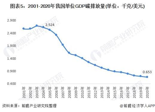 图表5:2001-2020年我国单位GDP碳排放量(单位:千克/美元)