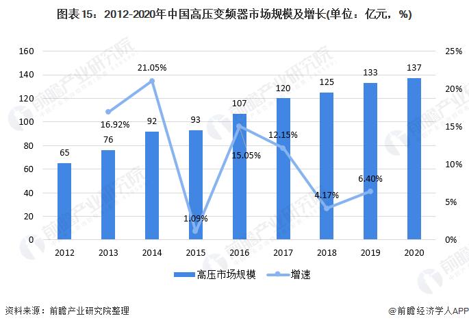 图表15:2012-2020年中国高压变频器市场规模及增长(单位:亿元,%)