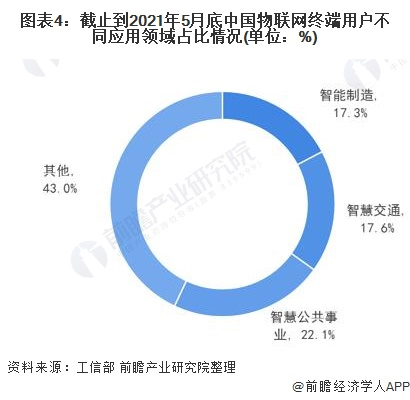 图表4:截止到2021年5月底中国物联网终端用户不同应用领域占比情况(单位:%)