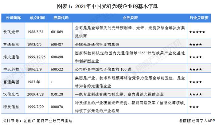图表1:2021年中国光纤光缆企业的基本信息