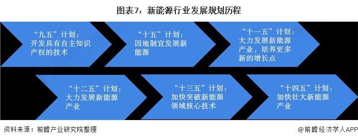 图表7:新能源行业发展规划历程