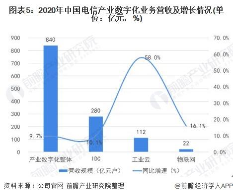 图表5:2020年中国电信产业数字化业务营收及增长情况(单位:亿元,%)