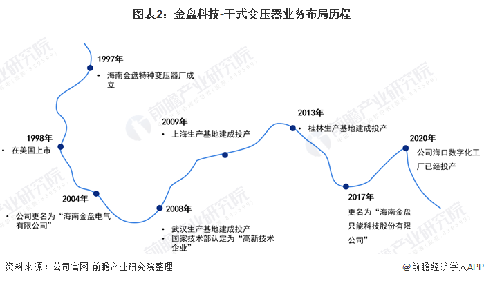 图表2:金盘科技-干式变压器业务布局历程