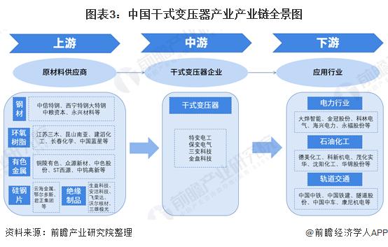 图表3:中国干式变压器产业产业链全景图