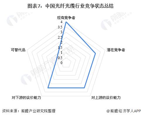 图表7:中国光纤光缆行业竞争状态总结