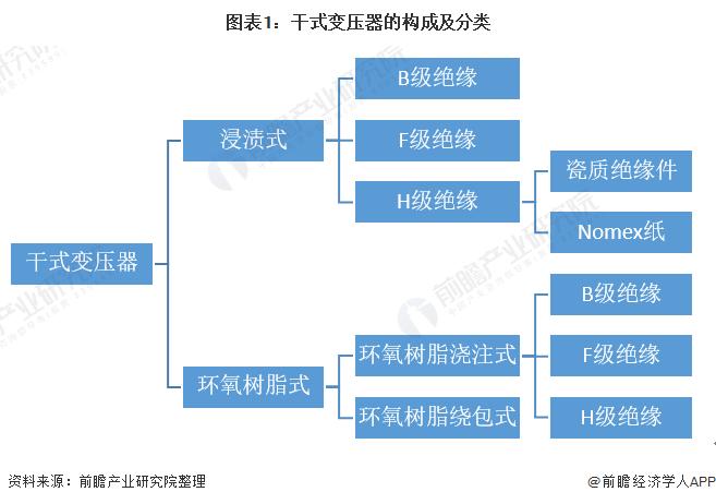 图表1:干式变压器的构成及分类