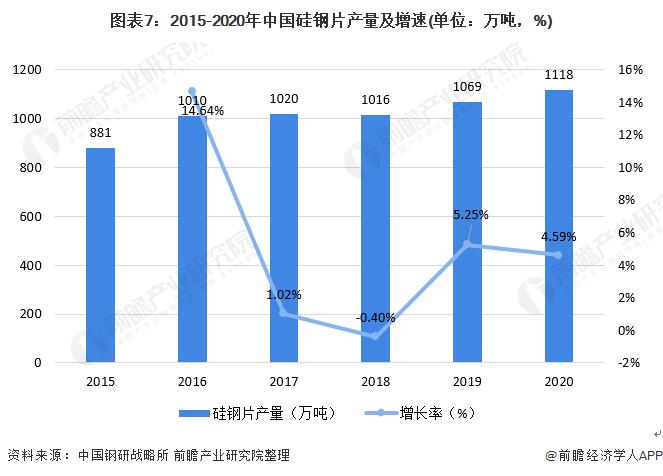 图表7:2015-2020年中国硅钢片产量及增速(单位:万吨,%)