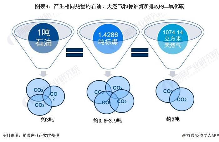 图表4:产生相同热量的石油、天然气和标准煤所排放的二氧化碳
