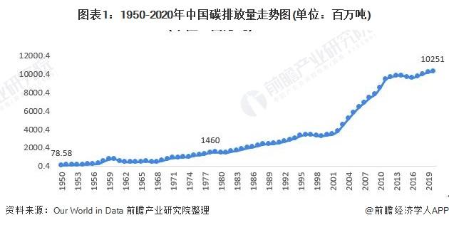 图表1:1950-2020年中国碳排放量走势图(单位:百万吨)