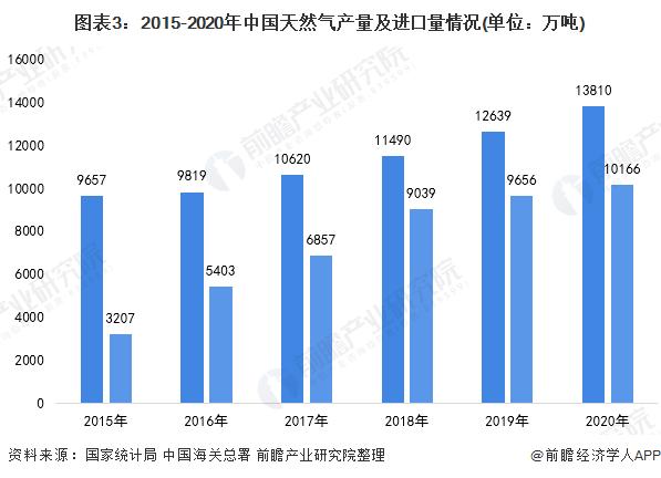 图表3:2015-2020年中国天然气产量及进口量情况(单位:万吨)