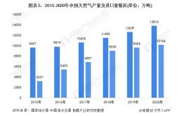 中国氢能源行业市场发展现状分析