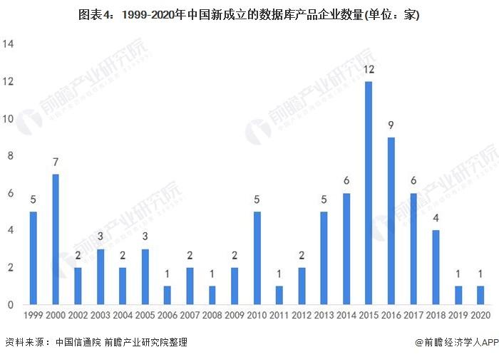 图表4:1999-2020年中国新成立的数据库产品企业数量(单位:家)