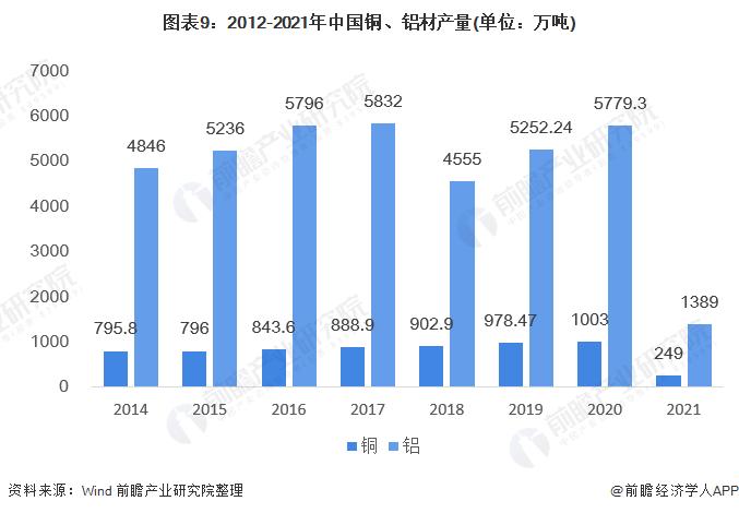图表9:2012-2021年中国铜、铝材产量(单位:万吨)
