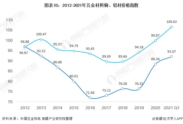 图表10:2012-2021年五金材料铜、铝材价格指数