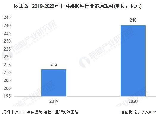 图表2:2019-2020年中国数据库行业市场规模(单位:亿元)