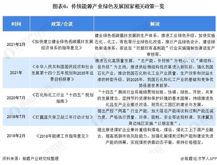 图表6:传统能源产业绿色发展国家相关政策一览