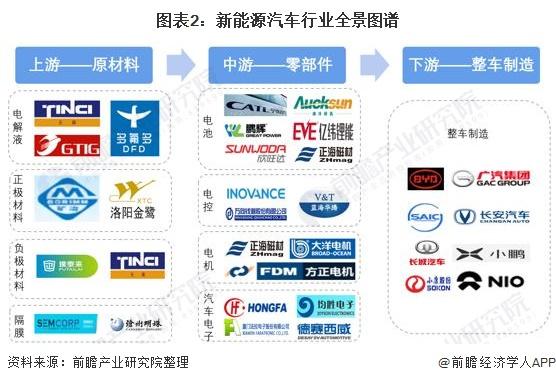 图表2:新能源汽车行业全景图谱