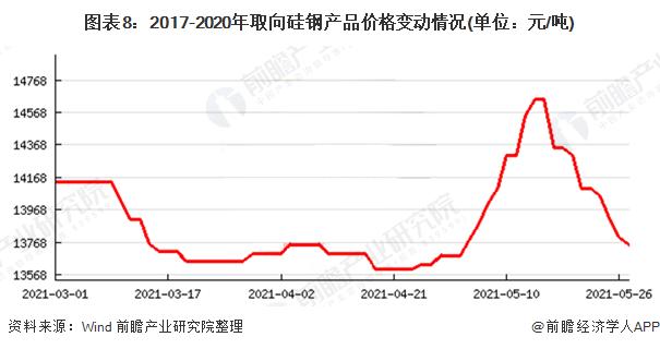 图表8:2017-2020年取向硅钢产品价格变动情况(单位:元/吨)