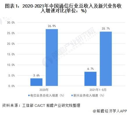 图表1:2020-2021年中国通信行业总收入及新兴业务收入增速对比(单位:%)