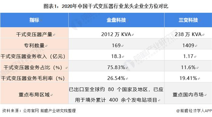 图表1:2020年中国干式变压器行业龙头企业全方位对比