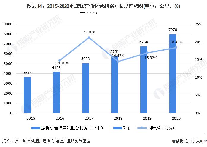 图表14:2015-2020年城轨交通运营线路总长度趋势图(单位:公里,%)