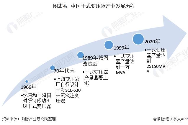 图表4:中国干式变压器产业发展历程