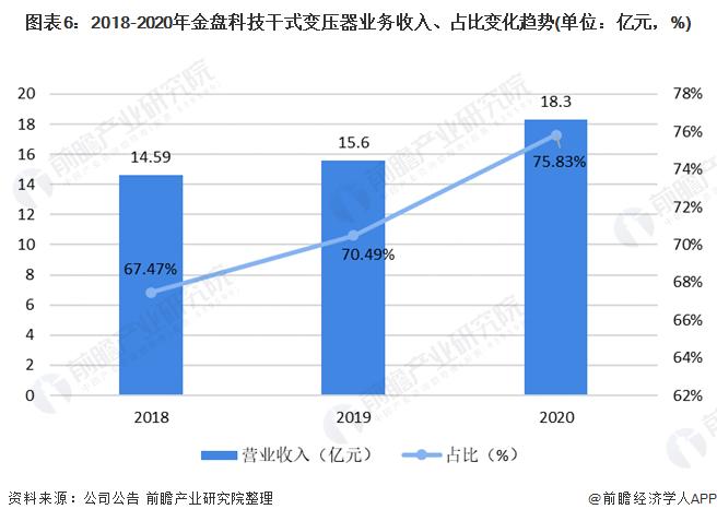 图表6:2018-2020年金盘科技干式变压器业务收入、占比变化趋势(单位:亿元,%)