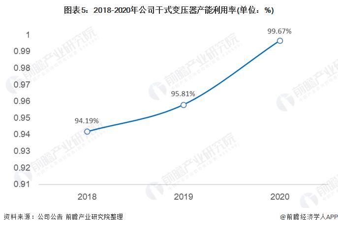 图表5:2018-2020年公司干式变压器产能利用率(单位:%)