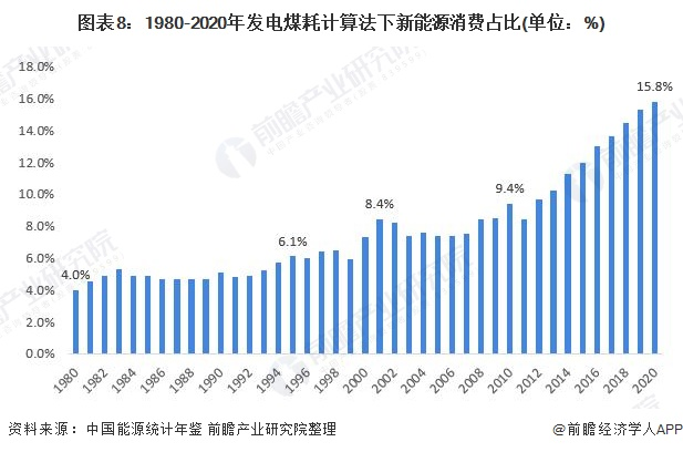图表8:1980-2020年发电煤耗计算法下新能源消费占比(单位:%)