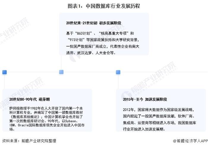 图表1:中国数据库行业发展历程