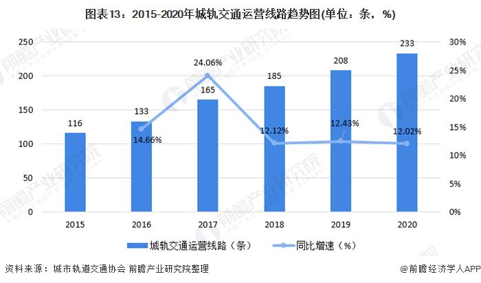 图表13:2015-2020年城轨交通运营线路趋势图(单位:条,%)