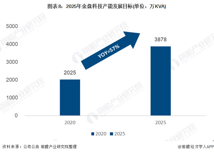 图表8:2025年金盘科技产能发展目标(单位:万KVA)