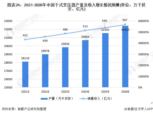 图表24:2021-2026年中国干式变压器产量及收入增长情况预测(单位:万千伏安,亿元)