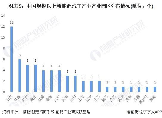 图表5:中国规模以上新能源汽车产业产业园区分布情况(单位:个)