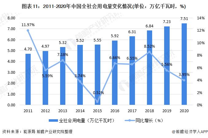 图表11:2011-2020年中国全社会用电量变化情况(单位:万亿千瓦时,%)