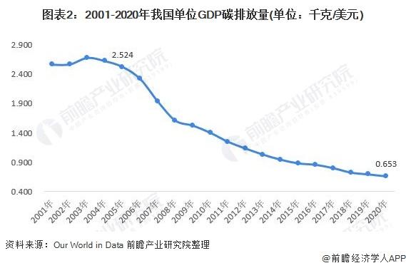 图表2:2001-2020年我国单位GDP碳排放量(单位:千克/美元)