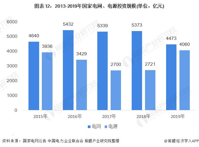 图表12:2013-2019年国家电网、电源投资规模(单位:亿元)