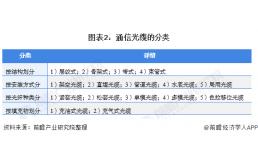 2021年中国通信光纤光缆行业市场现状与发展前景分析