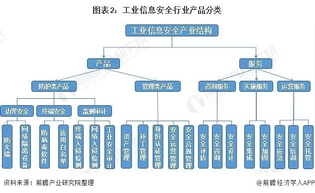 图表2:工业信息安全行业产品分类