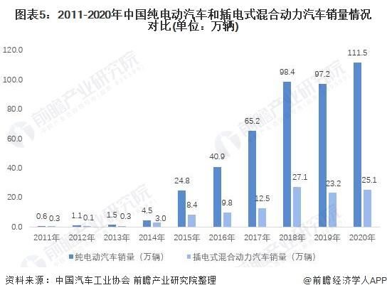 图表5:2011-2020年中国纯电动汽车和插电式混合动力汽车销量情况对比(单位:万辆)