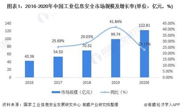 图表1:2016-2020年中国工业信息安全市场规模及增长率(单位:亿元,%)