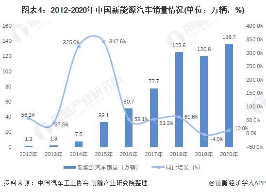 图表4:2012-2020年中国新能源汽车销量情况(单位:万辆,%)