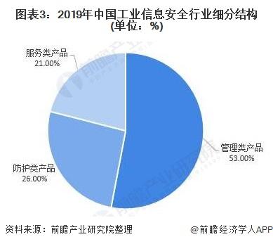 图表3:2019年中国工业信息安全行业细分结构(单位:%)