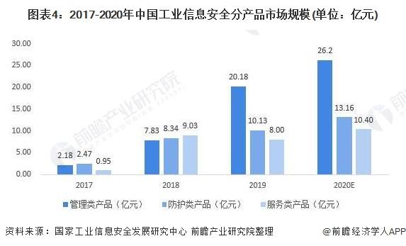 图表4:2017-2020年中国工业信息安全分产品市场规模(单位:亿元)